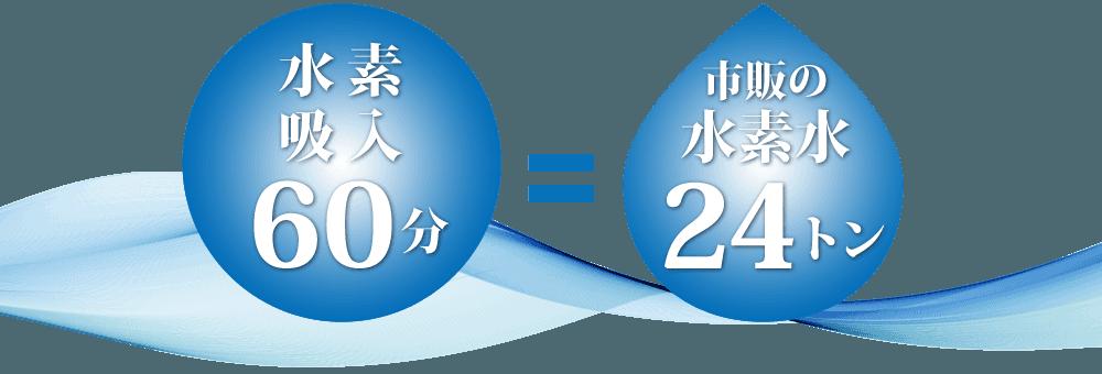 60分の水素吸入で市販の水素水24トン分の摂取に相当します。